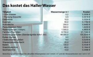 Das_kostet_das_Haller_Wasser