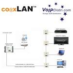 Spezialdistributor VoIPDistri.com präsentiert CoaxLAN Spezial-Antennen-Dose für Sat/TV/Rundfunk/IP-TV und Internet/LAN