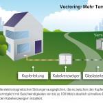 Telekom kappt 135.000 Leitung der Wettbewerber für den beantragten Vectoring-Ausbau und will weitere 5,9 Millionen Haushalte auf ALL-IP umzustellen