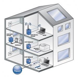 dlan-highspeed-ethernet